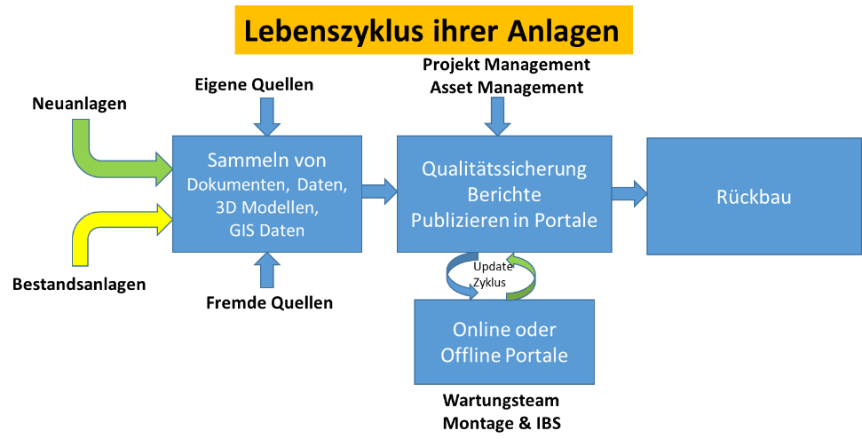 pctplus_lebenszyklus