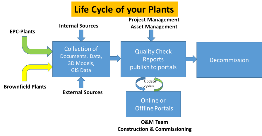 pctplus_lifecycle